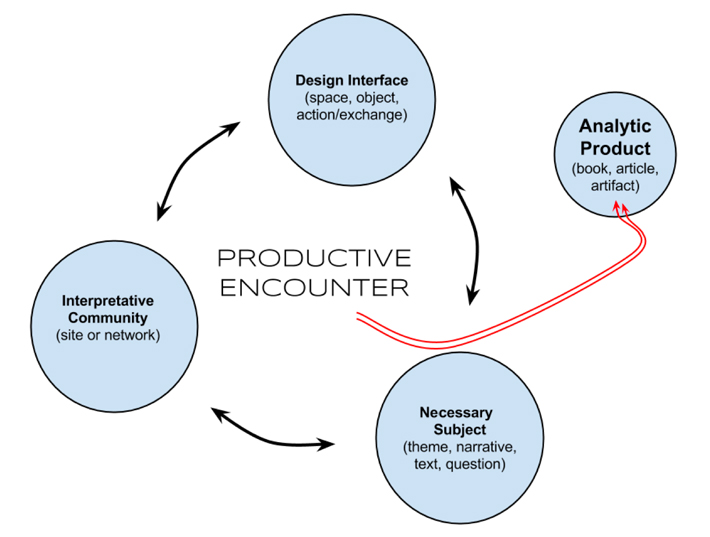 Figure 1. The Productive Encounter